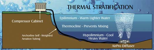 Image showing thermal stratification